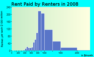 Rent paid by renters in 2009 in Palm Park in Whittier neighborhood in CA