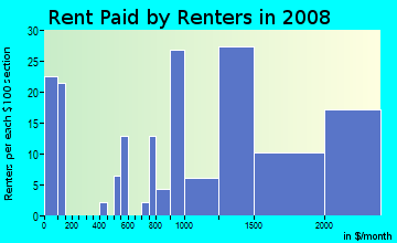 Rent paid by renters in 2009 in Mission Street in South Pasadena neighborhood in CA