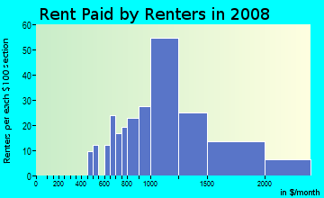 Rent paid by renters in 2009 in East Montecito Avenue in Sierra Madre neighborhood in CA