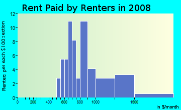 Rent paid by renters in 2009 in Bonnie Brae Acres in Roseville neighborhood in CA