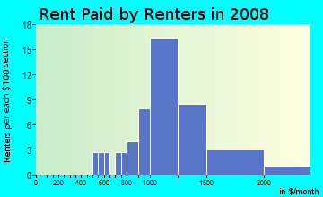 Rent paid by renters in 2009 in Kingswood Village in Roseville neighborhood in CA