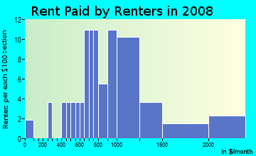 Rent paid by renters in 2009 in Roseville Greens in Roseville neighborhood in CA
