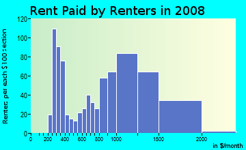 Rent paid by renters in 2009 in Downtown in Anaheim neighborhood in CA