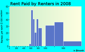 Rent paid by renters in 2009 in Victoria in Loma Linda neighborhood in CA