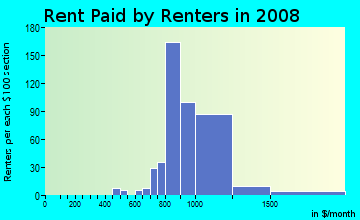 Rent paid by renters in 2009 in Mountain Shadows in Highland neighborhood in CA