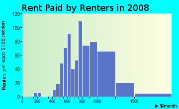 Rent paid by renters in 2009 in North Loma Linda in San Bernardino neighborhood in CA