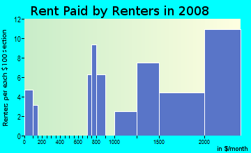 Rent paid by renters in 2009 in Hillside in Glendale neighborhood in CA