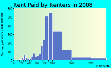 Rent paid by renters in 2009 in Adams Hill Square in Glendale neighborhood in CA