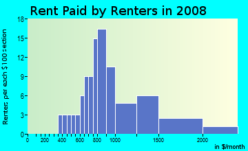 Rent paid by renters in 2009 in Sycamore Canyon in Riverside neighborhood in CA