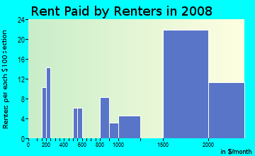 Rent paid by renters in 2009 in Orangecrest in Riverside neighborhood in CA