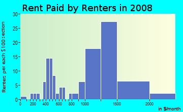 Rent paid by renters in 2009 in Gothard in Huntington Beach neighborhood in CA
