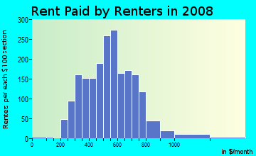Rent paid by renters in 2009 in Downtown in Modesto neighborhood in CA