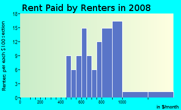 Rent paid by renters in 2009 in Riverdale Park in Modesto neighborhood in CA