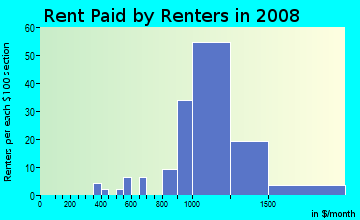 Rent paid by renters in 2009 in Alvin in San Jose neighborhood in CA