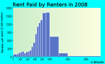 Rent paid by renters in 2009 in North Side in Modesto neighborhood in CA
