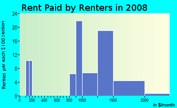 Rent paid by renters in 2009 in Blossom Hill Homes in San Jose neighborhood in CA