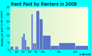 Rent paid by renters in 2009 in Branham in San Jose neighborhood in CA