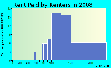 Rent paid by renters in 2009 in Calabazas South in San Jose neighborhood in CA