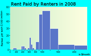 Rent paid by renters in 2009 in Castro in San Jose neighborhood in CA
