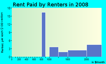 Rent paid by renters in 2009 in Clayton South in San Jose neighborhood in CA