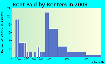 Rent paid by renters in 2009 in Dobern in San Jose neighborhood in CA