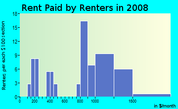 Rent paid by renters in 2009 in Drake in San Jose neighborhood in CA