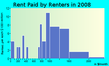 Rent paid by renters in 2009 in Eastside in San Jose neighborhood in CA