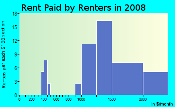 Rent paid by renters in 2009 in Estates in San Jose neighborhood in CA