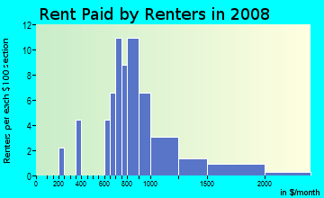 Rent paid by renters in 2009 in Evans in San Jose neighborhood in CA