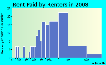 Rent paid by renters in 2009 in Fruitdale College in San Jose neighborhood in CA
