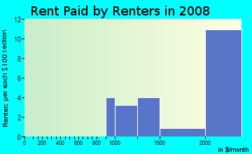 Rent paid by renters in 2009 in Graystone in San Jose neighborhood in CA