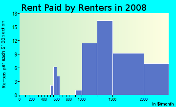 Rent paid by renters in 2009 in Little Branham in San Jose neighborhood in CA