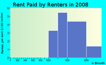 Rent paid by renters in 2009 in Northern Cross in San Jose neighborhood in CA