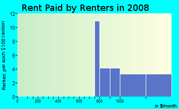 Rent paid by renters in 2009 in Ohlone in San Jose neighborhood in CA