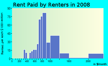 Rent paid by renters in 2009 in Fremont North in Oxnard neighborhood in CA