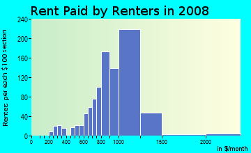 Rent paid by renters in 2009 in South Winds in Oxnard neighborhood in CA