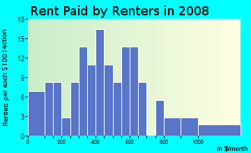 Rent paid by renters in 2009 in Beau Terra in Mobile neighborhood in AL