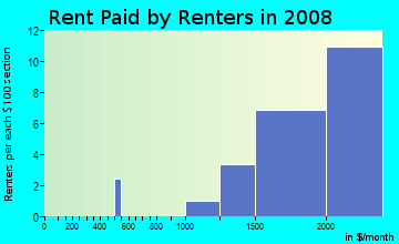 Rent paid by renters in 2009 in Ruskin in San Jose neighborhood in CA