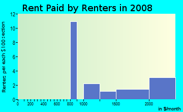 Rent paid by renters in 2009 in Terrace Hills in San Jose neighborhood in CA