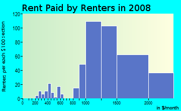 Rent paid by renters in 2009 in West Garden Grove in Garden Grove neighborhood in CA