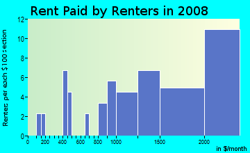 Rent paid by renters in 2009 in Vista Park in San Jose neighborhood in CA