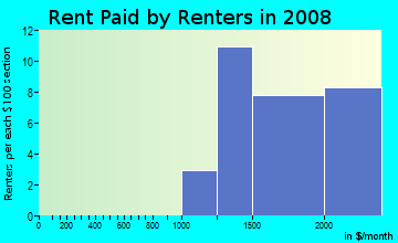 Rent paid by renters in 2009 in Windmill Springs in San Jose neighborhood in CA