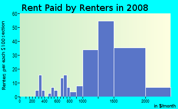 Rent paid by renters in 2009 in Willow Glen in San Jose neighborhood in CA