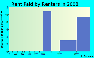 Rent paid by renters in 2009 in Evergreen Hidden Glen in San Jose neighborhood in CA