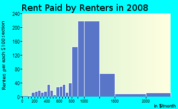 Rent paid by renters in 2009 in Vista Valencia in Newhall neighborhood in CA