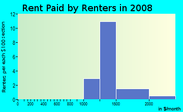 Rent paid by renters in 2009 in Porta Bella in Santa Clarita neighborhood in CA