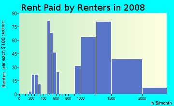 Rent paid by renters in 2009 in Tennyson/Alquire in Hayward neighborhood in CA