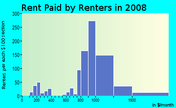 Rent paid by renters in 2009 in Longwood/Winton Grove in Hayward neighborhood in CA