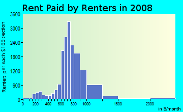 Rent paid by renters in 2009 in Valley Oak District in Stockton neighborhood in CA