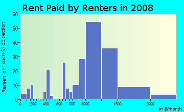 Rent paid by renters in 2009 in Whitman/Mocine in Hayward neighborhood in CA